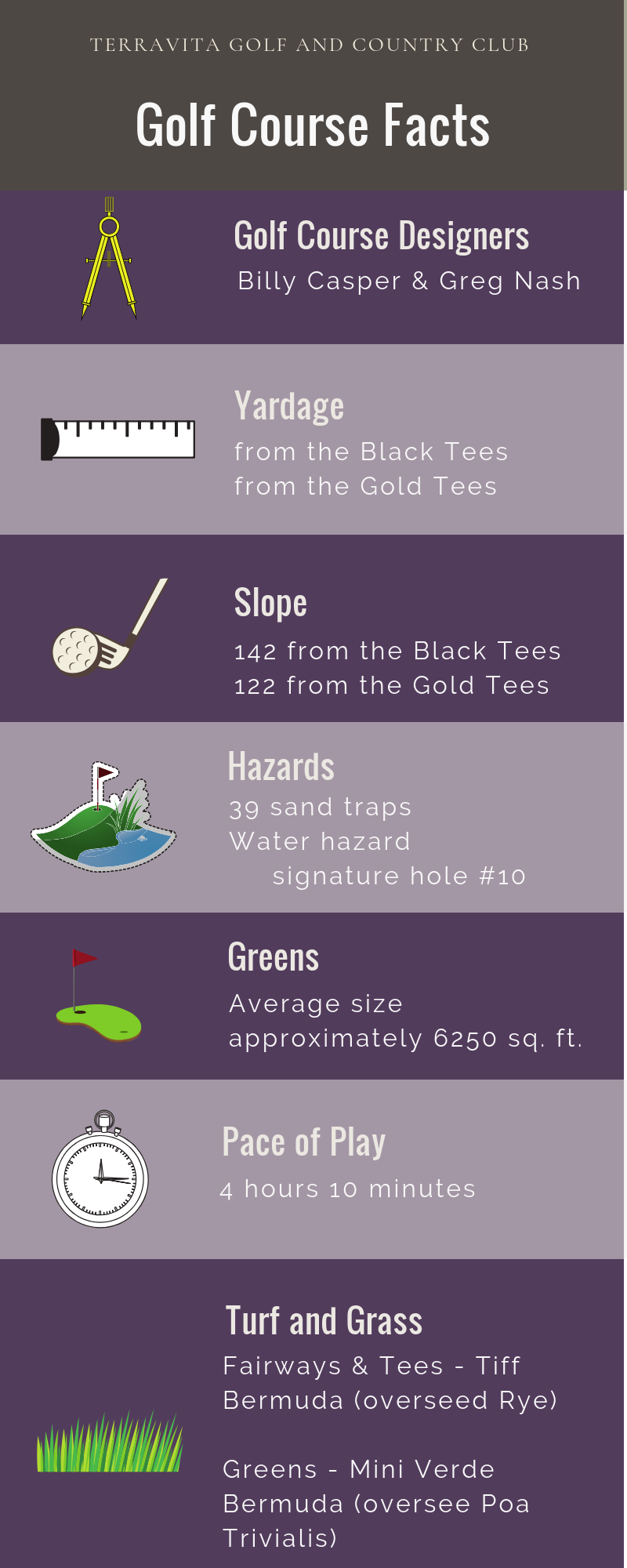 Golf Course Facts